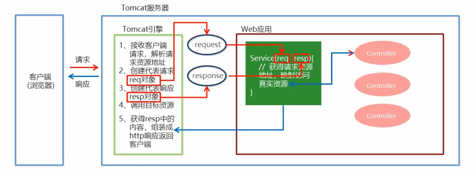 SpringMVC开发流程